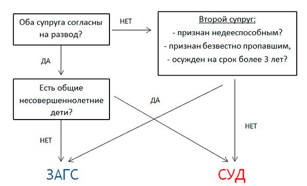 Схема развода