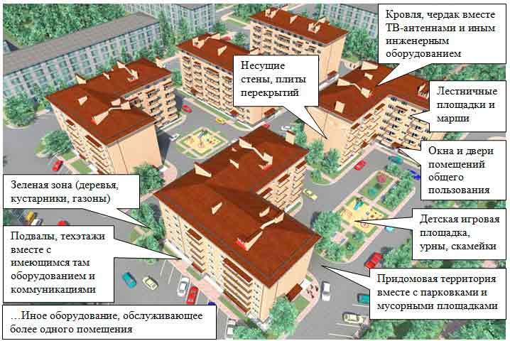 Что входит в общее имущество многоквартирного дома