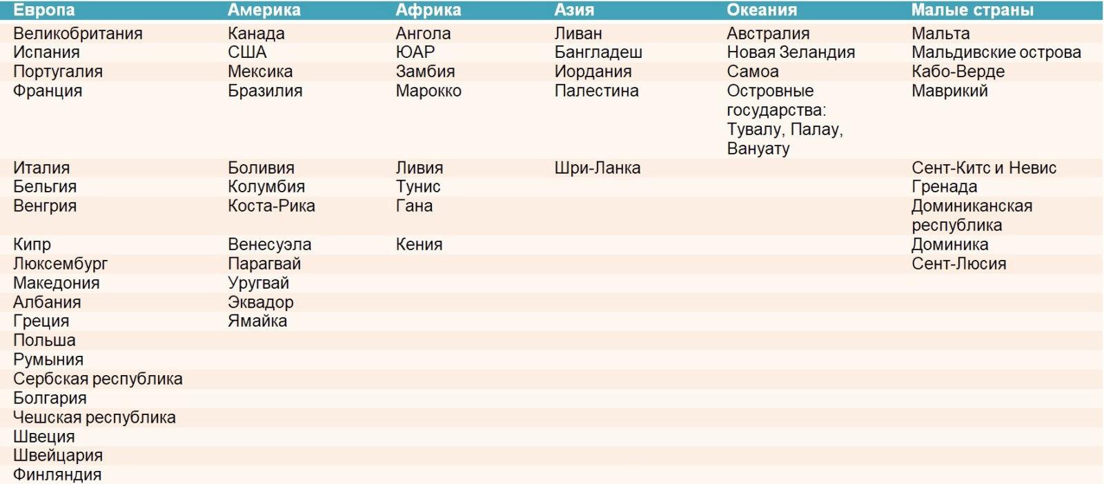 Список стран где разрешено второе гражданство