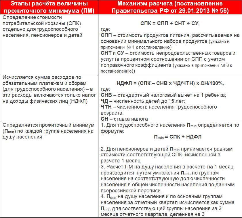 Формула расчета прожиточного минимума в России