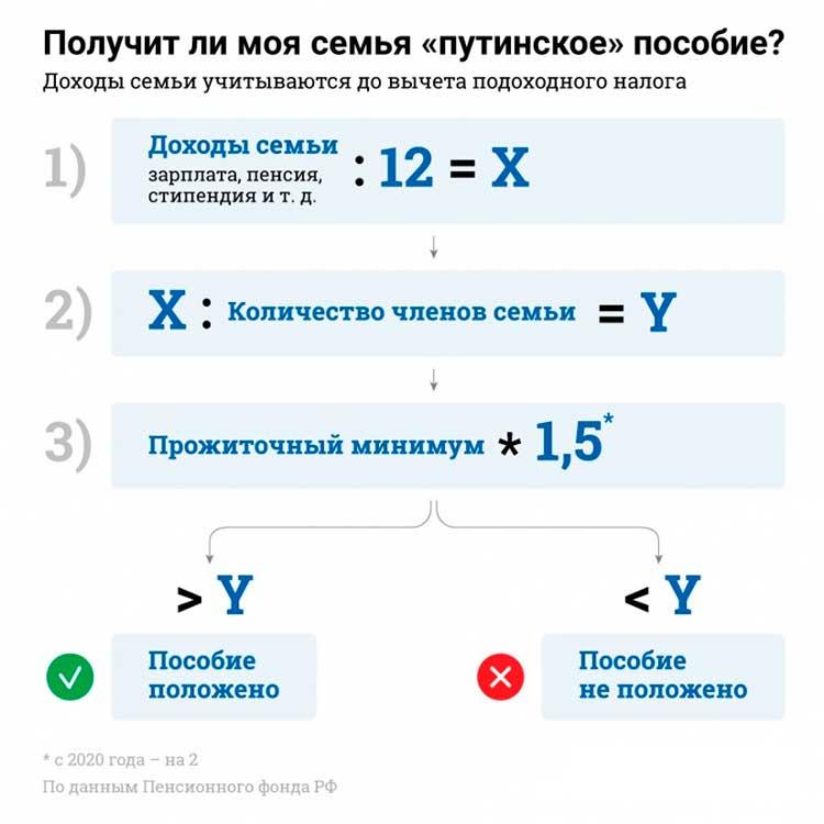 Как рассчитать Путинское пособие