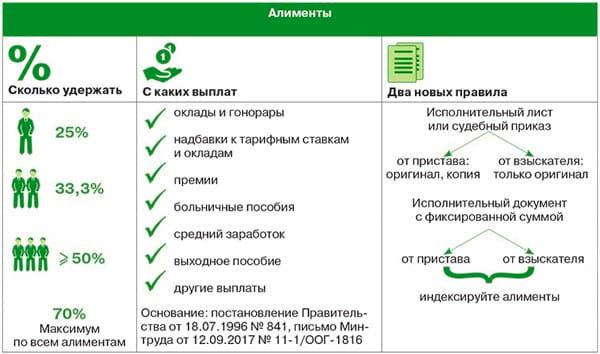 Особенности уплаты алиментов самозанятыми