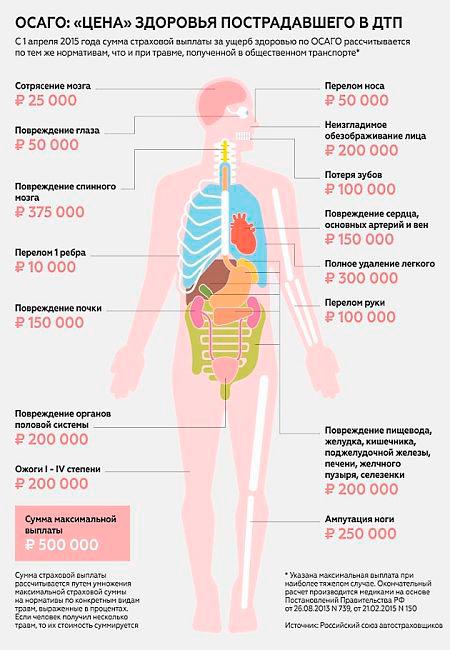 Классифицикация вреда здоровью при ДТП